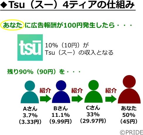 Tsu(スー)4ティアの仕組み