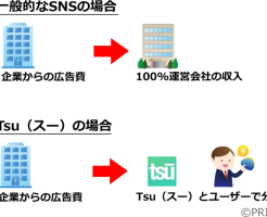 Tsu(スー)の仕組み